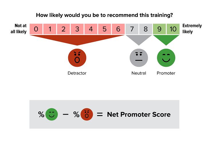 Yoga Alliance Net Promoter Score NPS
